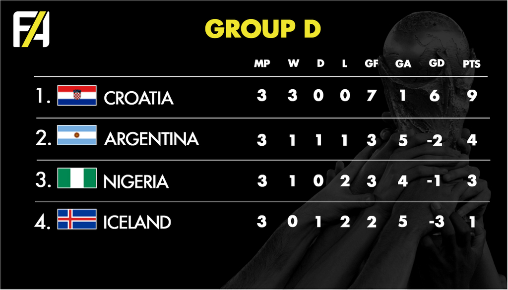 FA World Cup Group D