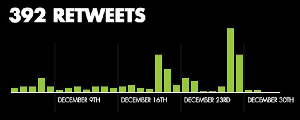 Retweets Graph