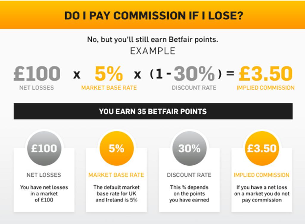 betfair losing commission