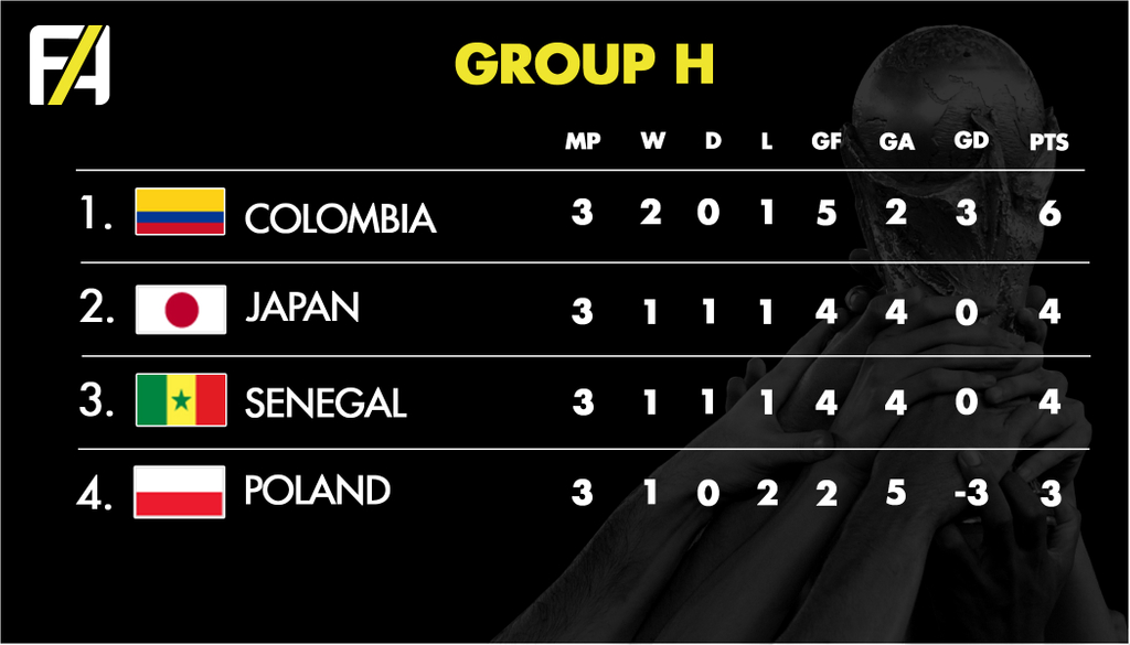 FA World Cup 2018 Group H