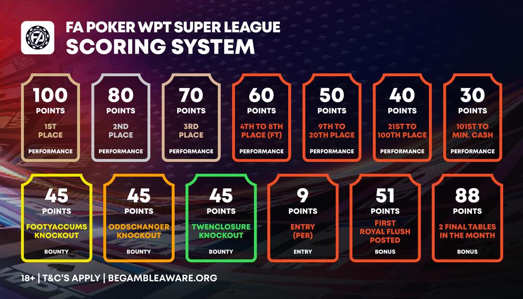 poker points scoring system