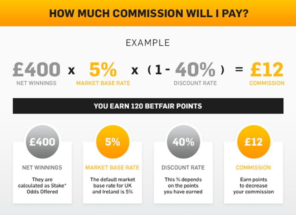 betfair commission rates