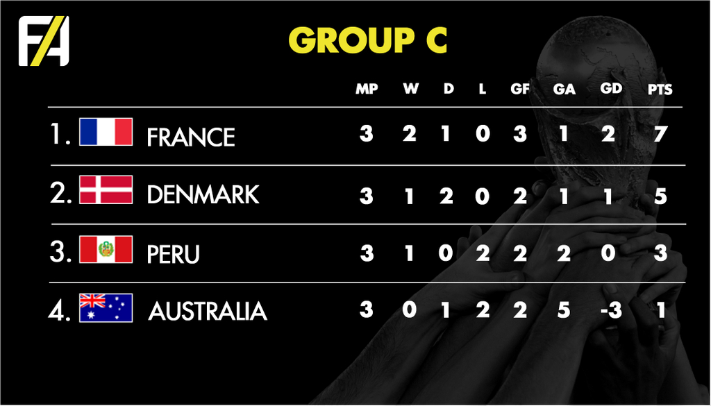 FA World Cup 2018 Group C