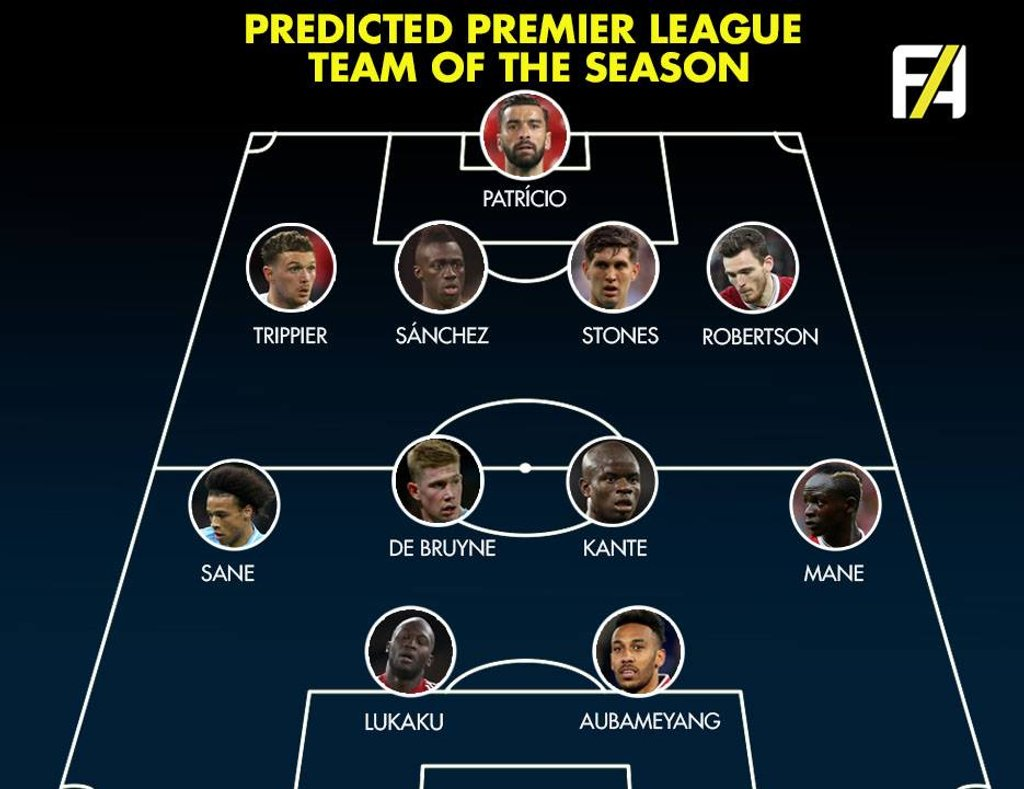 Predicted Premier League
