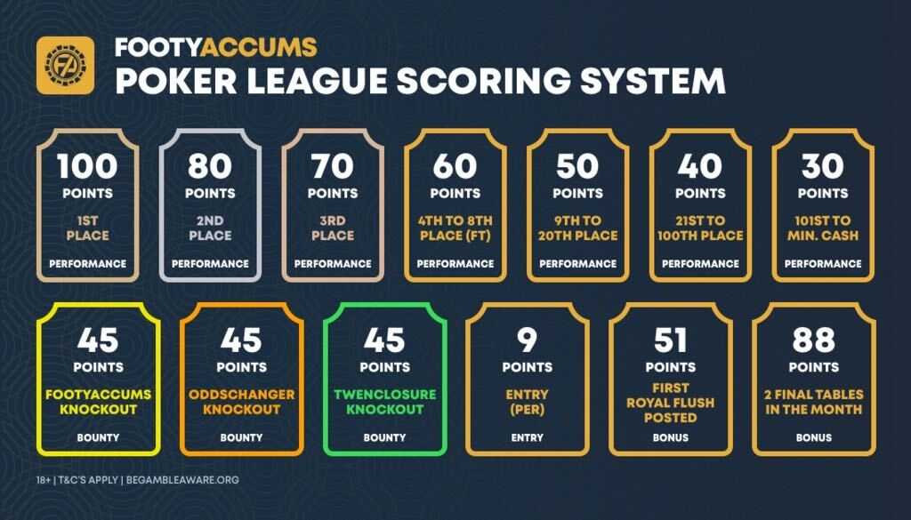 poker league scoring system
