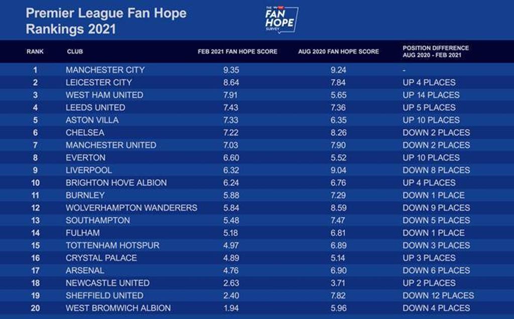Fan Hope Survey Sky Bet