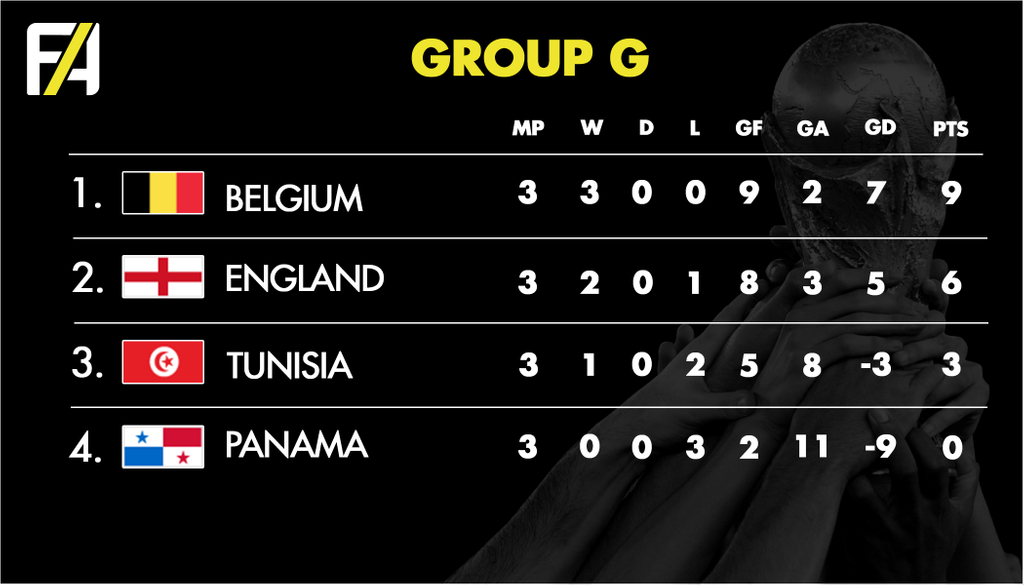 FA World Cup 2018 Group G