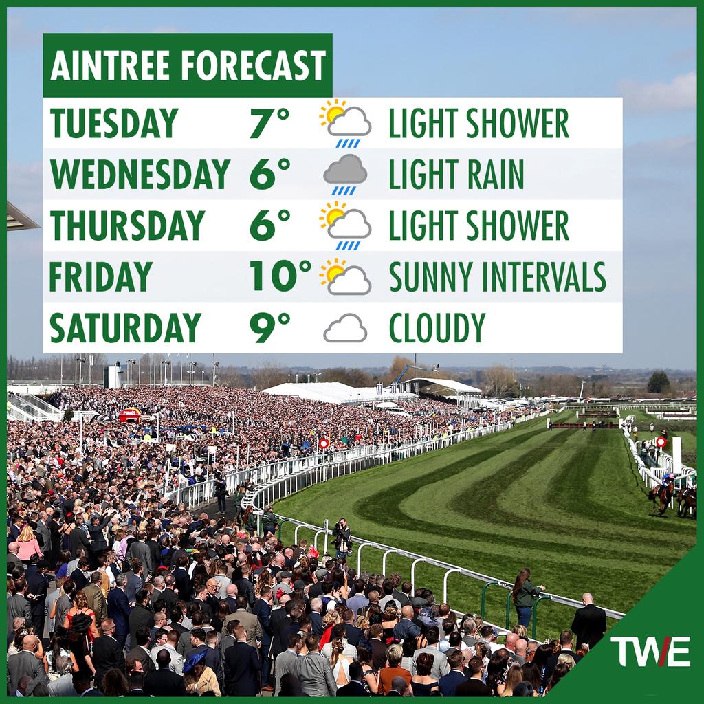 Aintree Forecast