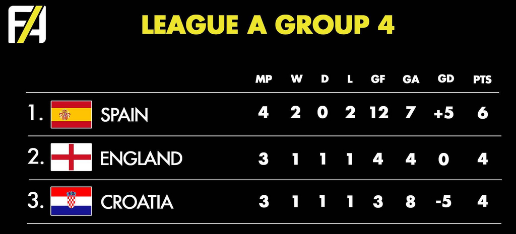 Nations League Group