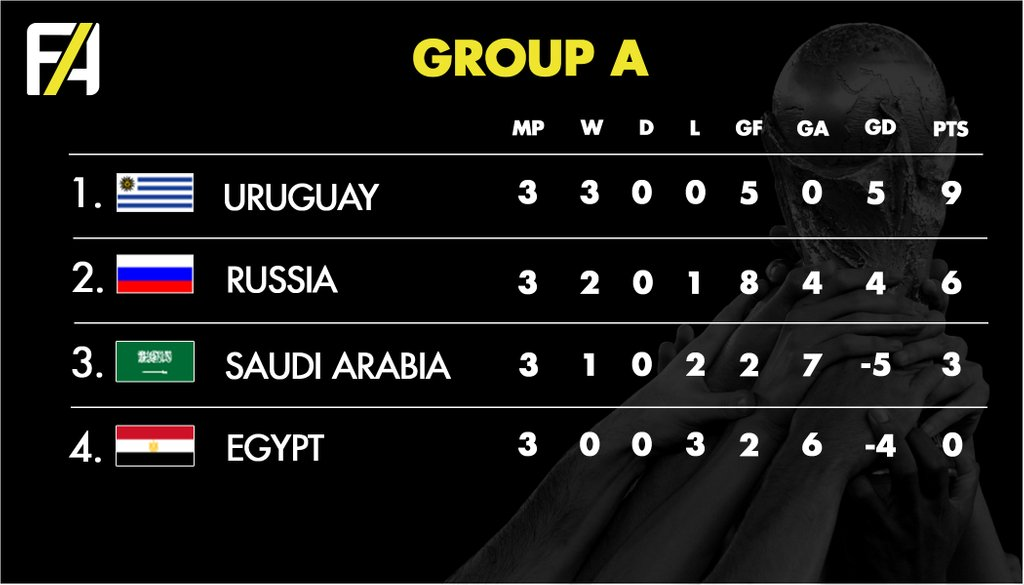 FA World Cup 2018 Group A