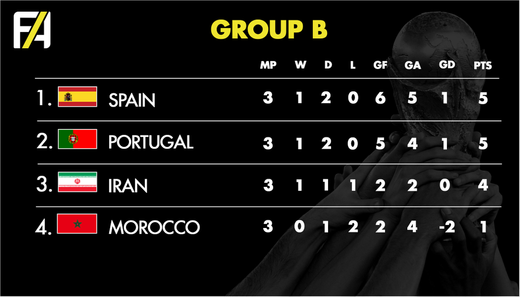 FA World Cup 2018 Group B
