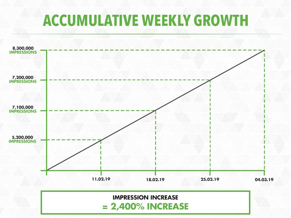 Fansbet Growth