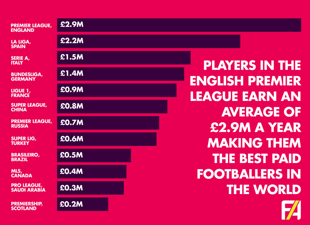 Premier League Average Wages