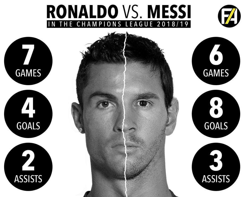 Ronaldo v Messi