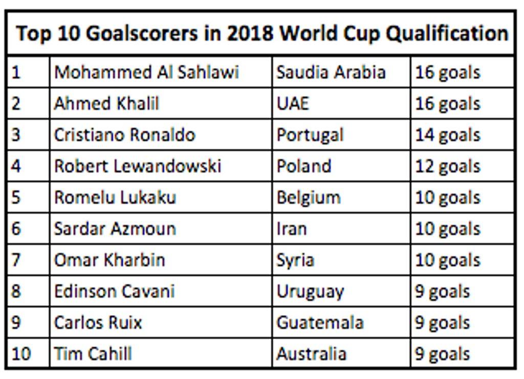 World Cup Scorers