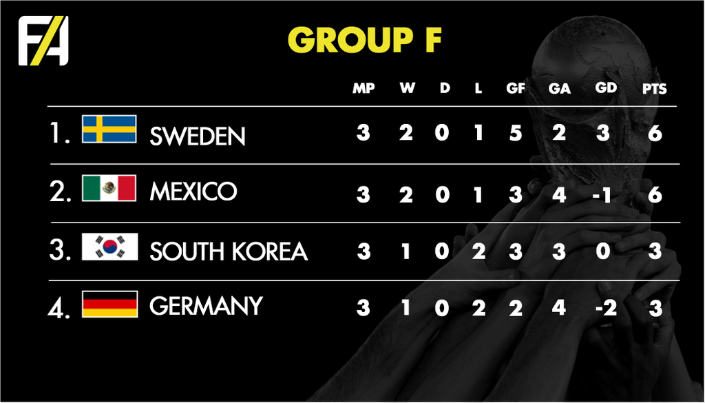 FA World Cup 2018 Group F